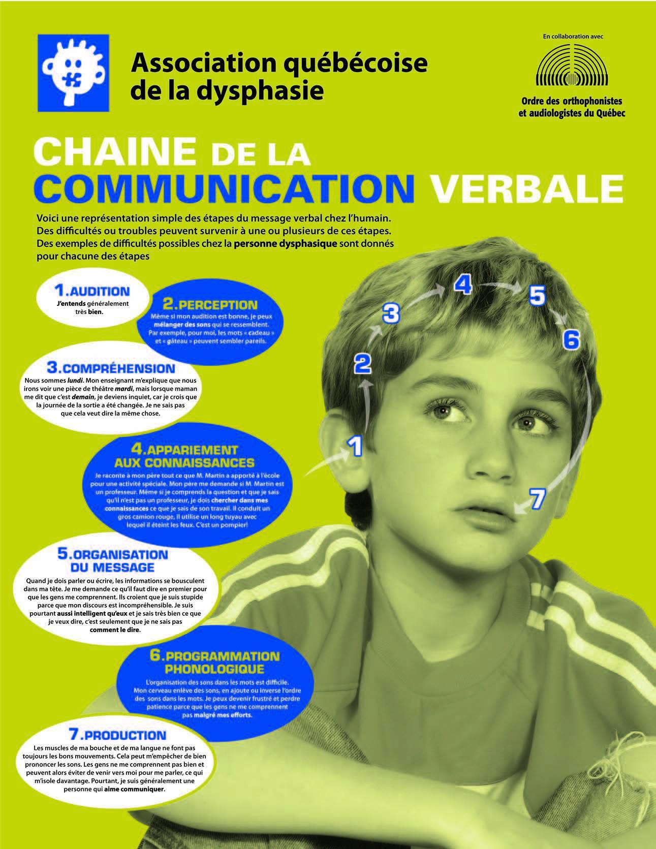 Chaine de la communication verbale